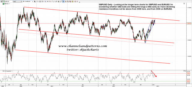 131031 GBPUSD Daily Declining Trendlines from 2009