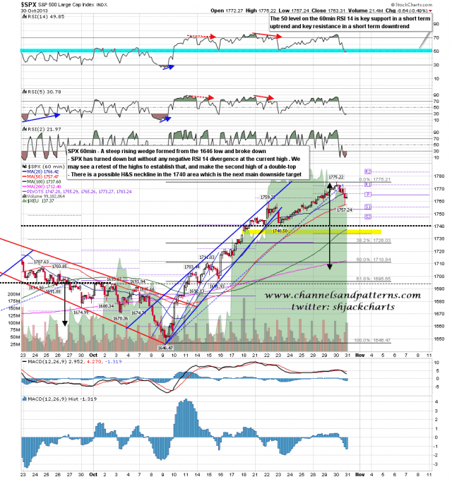 131031 SPX 60min Trendlines and Levels