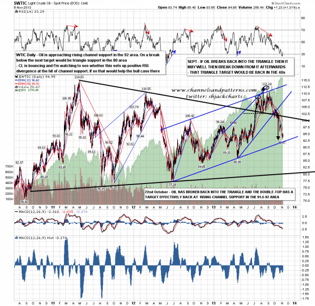 131107 WTIC Daily Patterns and RSI Divergences