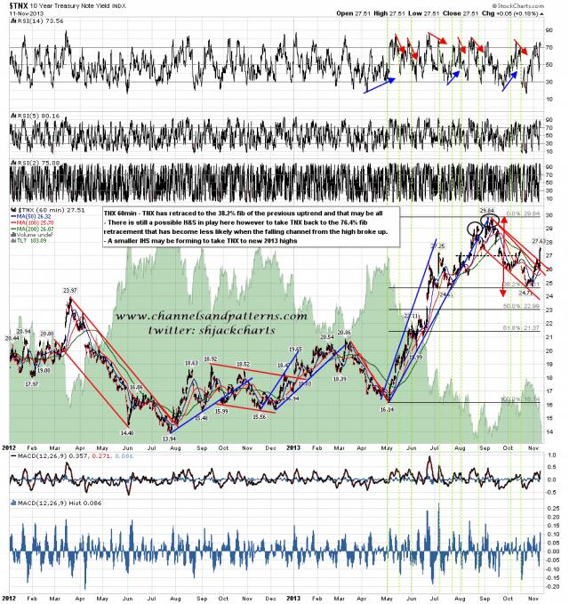131112 TNX 60min Poss HS Patterns