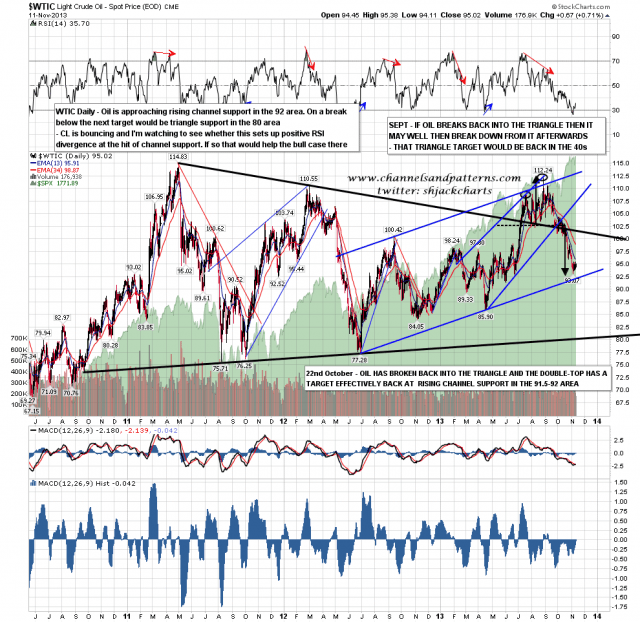 131112 WTIC Daily Trendlines and RSI