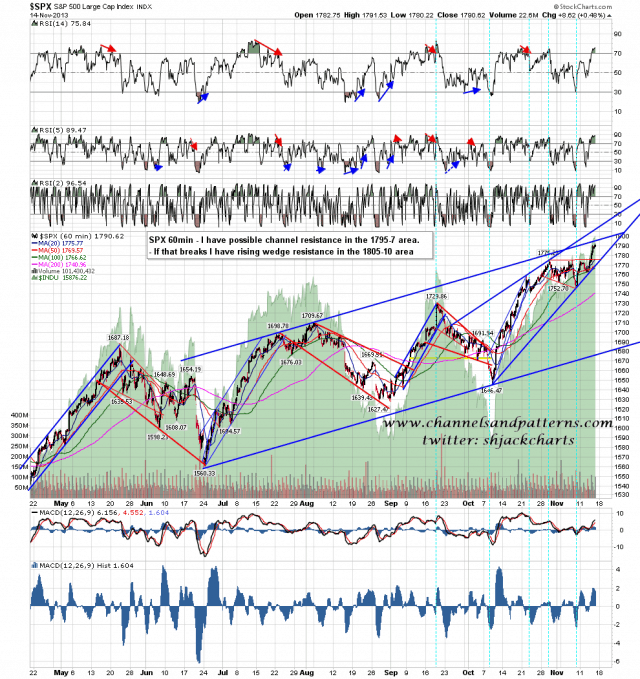 131115 SPX 60min from June Low