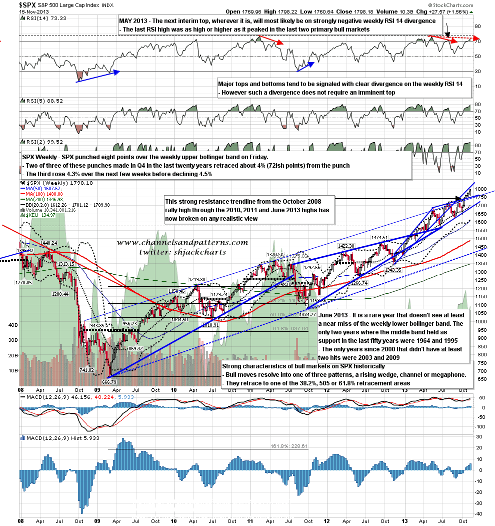 Upper and lower bollinger bands