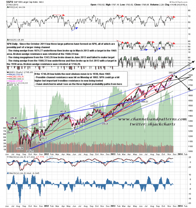 131122 SPX Daily Patterns from Oct 2011 Low