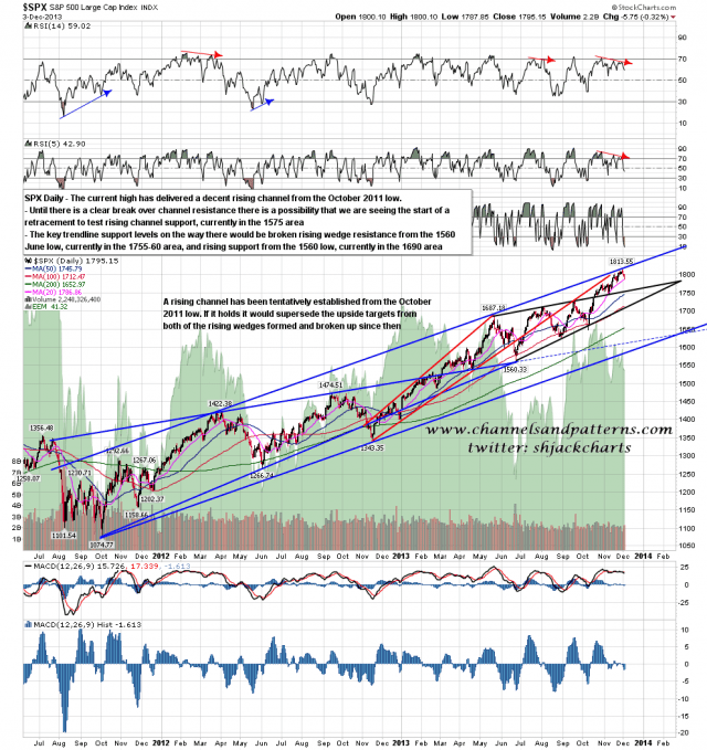 131204 SPX Daily Rising Channel from October 2011