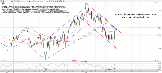 131210 CL Daily Trendlines and Divergences