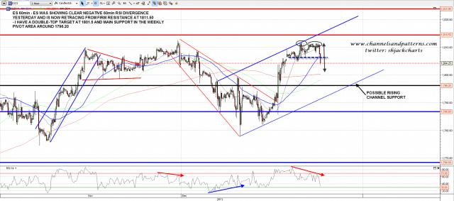 131210 ES 60min Trendlines and Divergences