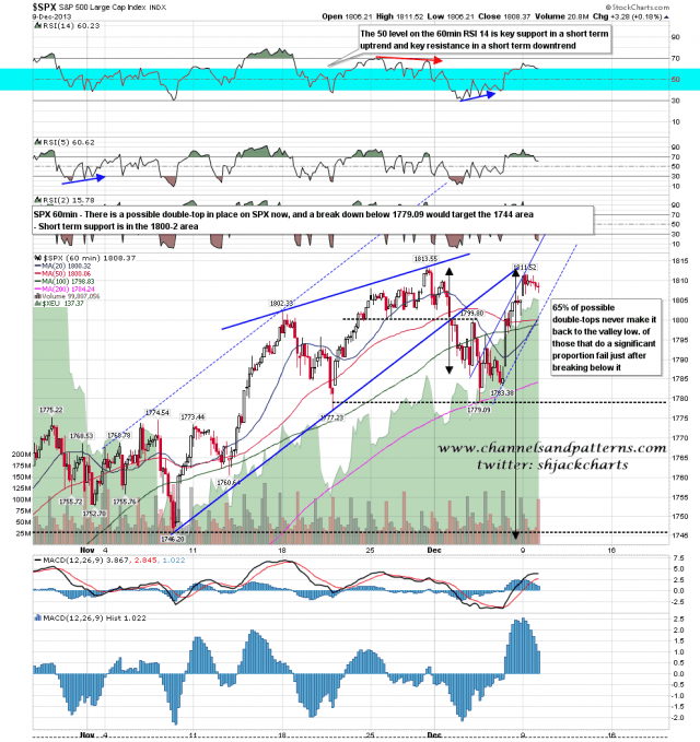 131210 SPX 60min Possible Double-Top