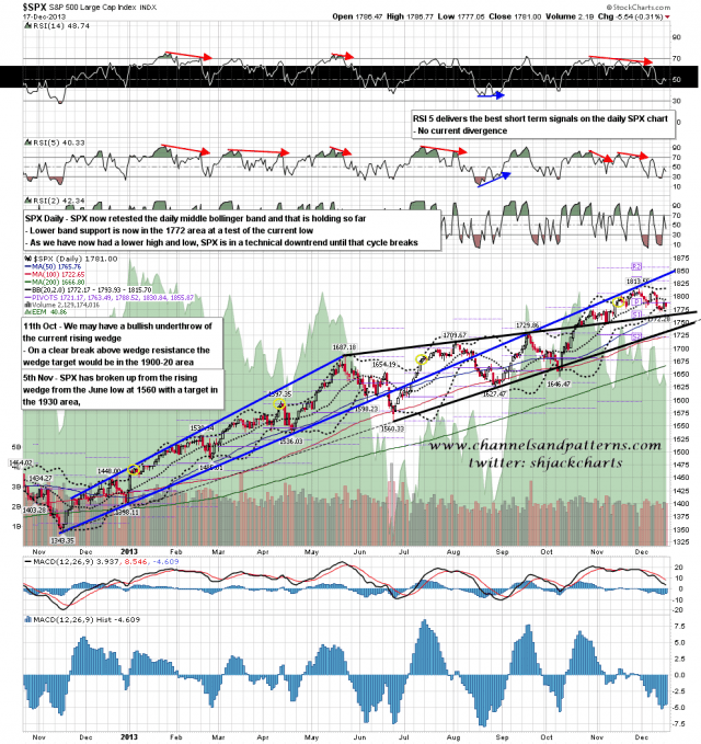 131218 SPX Daily Patterns BBs MAs