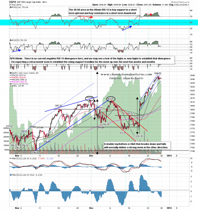 131230 SPX 60min Trendlines and RSI