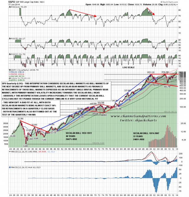 140121 SPX Quarterly (LOG) Secular Markets with Fibs