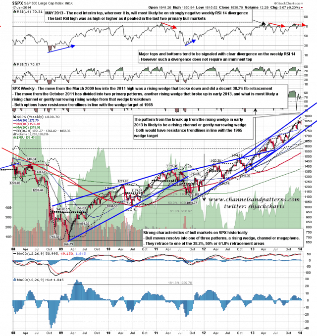 140121 SPX Weekly Primary Patterns from 2009 Low