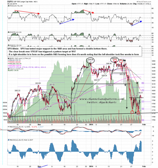 140131 SPX 60min Double Bottom within Poss HS Forming