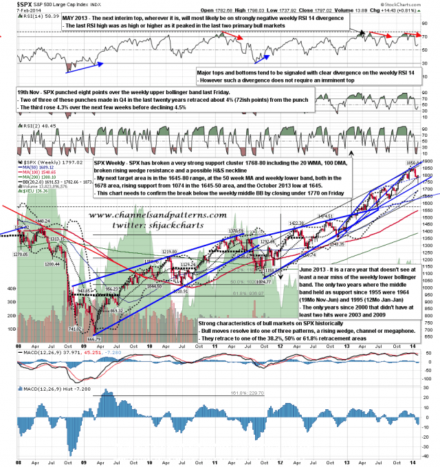 140208 SPX Weekly Patterns BBs MAs