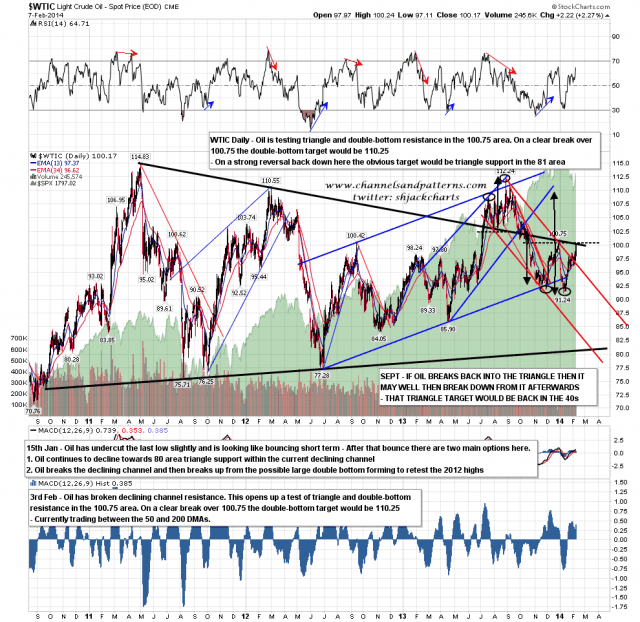 140210 WTIC Daily Testing Main Resistance