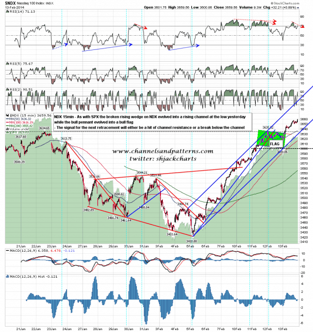 140214 NDX 15min Rising Wedge Turned Channel