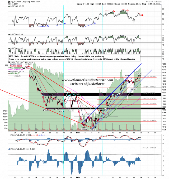 140214 SPX 15min Rising Wedge Turned Channel
