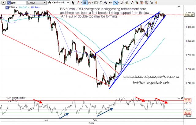 140218 ES 60min Trendlines and Divergences