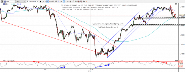 140220 ES 60min Trendlines