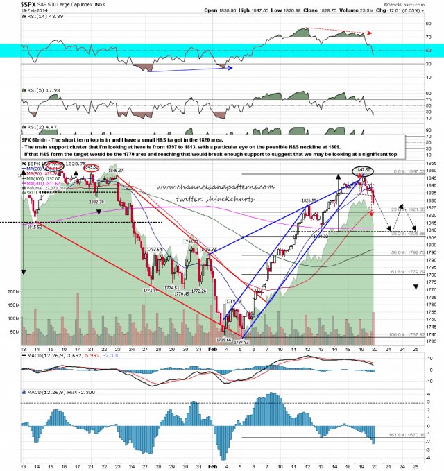 140220 SPX 60min Support and Poss HS Scenario