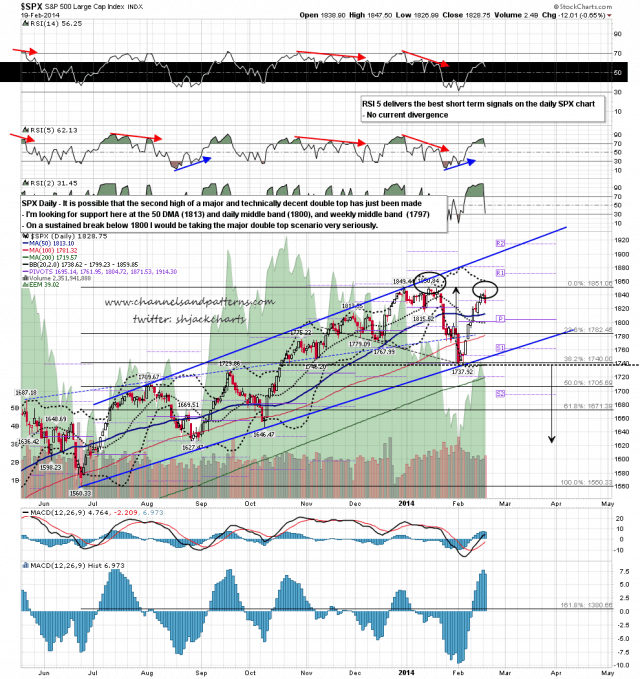 140220 SPX Daily Possible Major Double Top