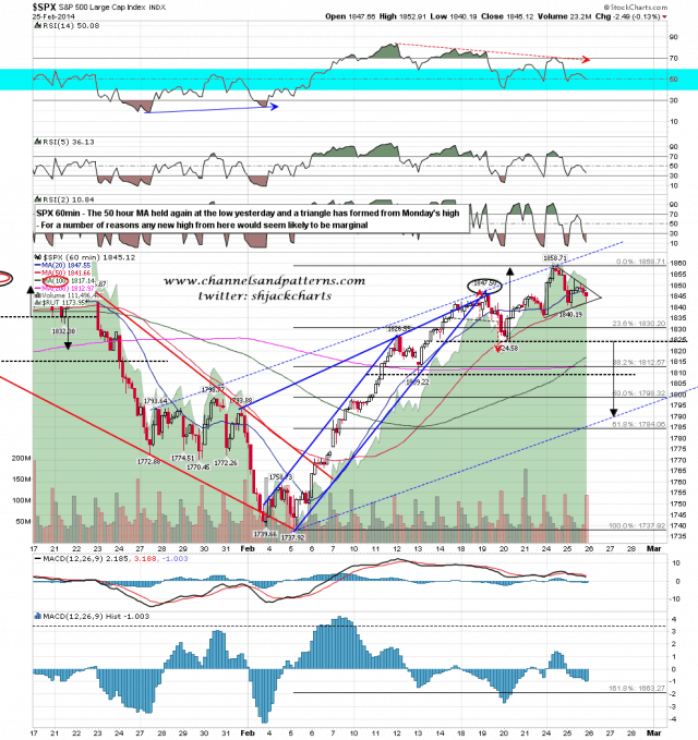 140226 SPX 60min Trendlines and Patterns