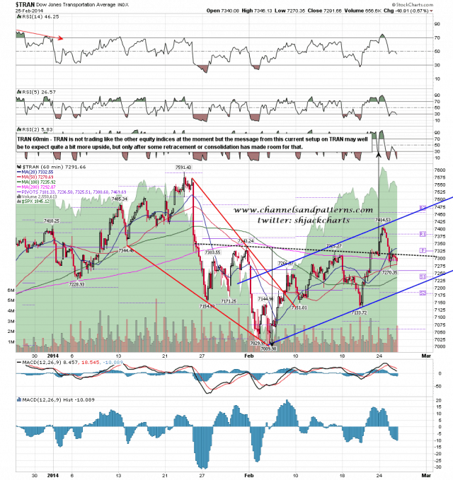 140226 TRAN 60min Rising Channel and IHS