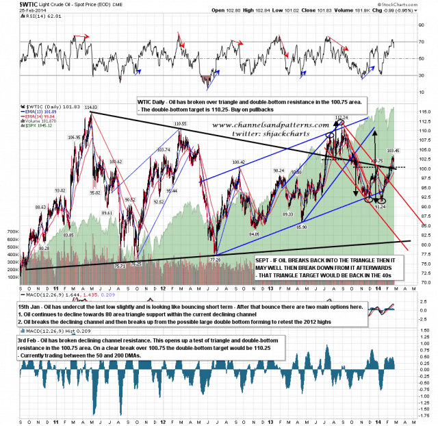 140226 WTIC Daily Double Bottom Broken Up