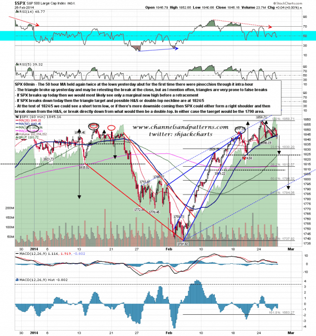 140227 SPX 60min Triangle and Topping Pattern Options