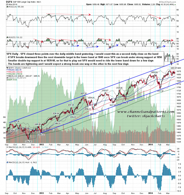 140326 SPX Daily Patterns BBs MAs