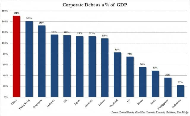 China Corporate Debt to GDP
