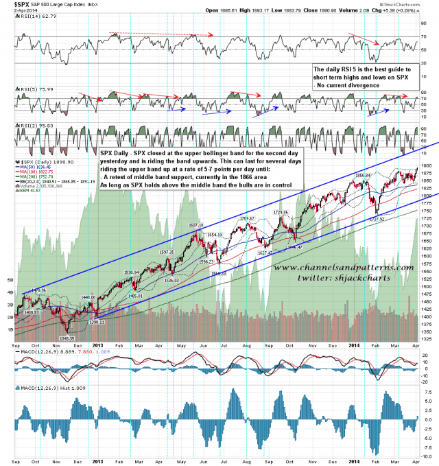 140403 SPX Daily Patterns BBs MAs
