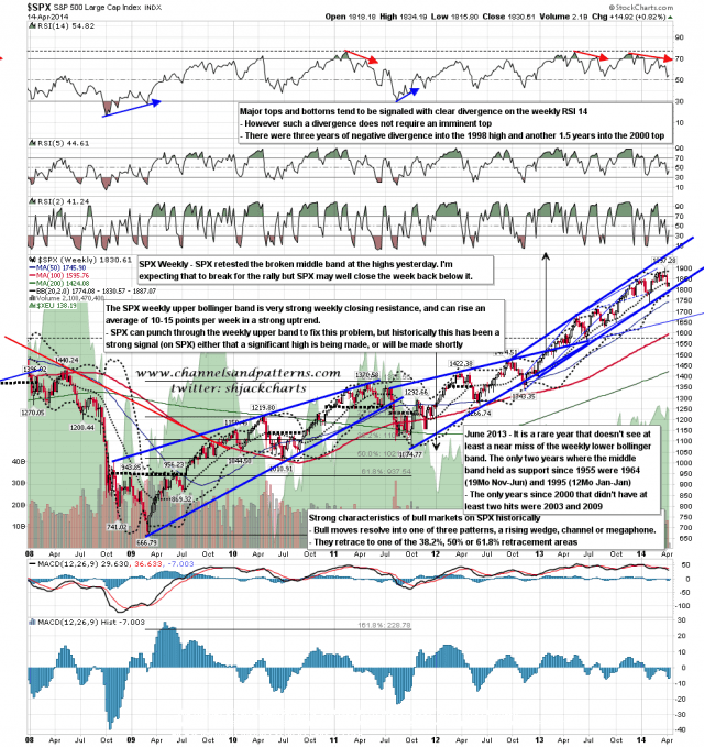 140415 SPX Weekly Patterns BBs MAs