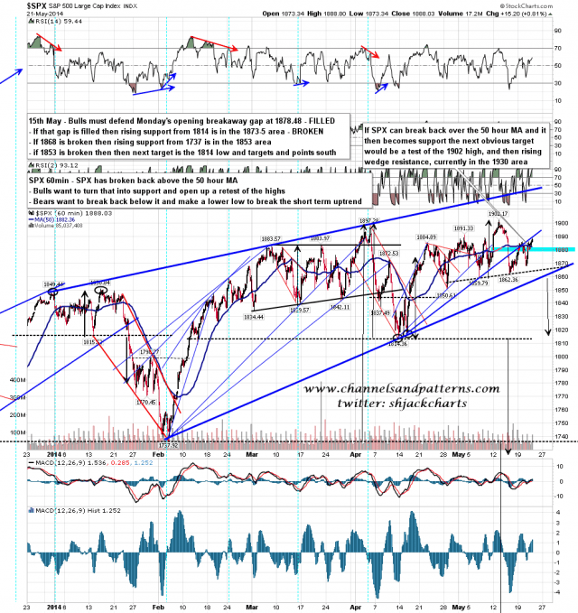 140522 SPX 60min Rising Wedge and 50 HMA