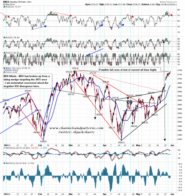 140530 NDX 60min Rising Wedge and Highs Retest