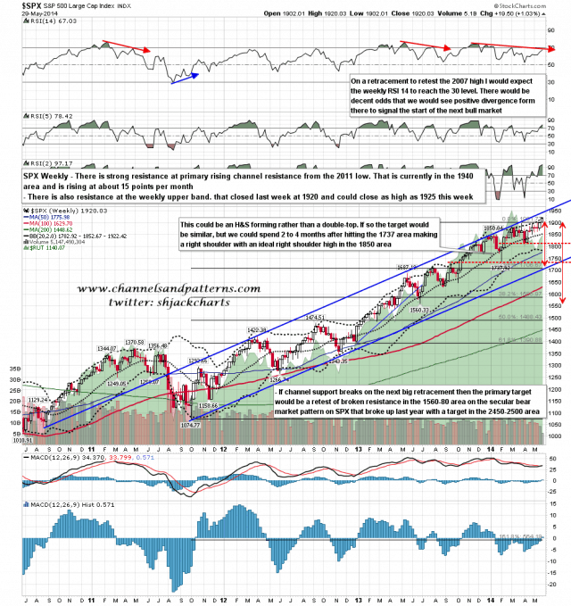 140530 SPX Weekly Rising Channel BBs MAs