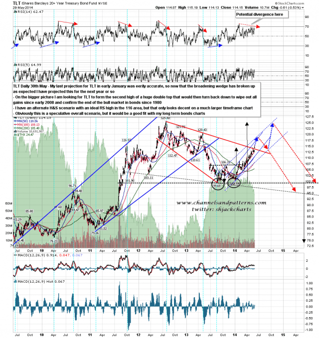 140530 TLT Daily May 30 Projection