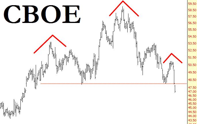 0603-CBOE