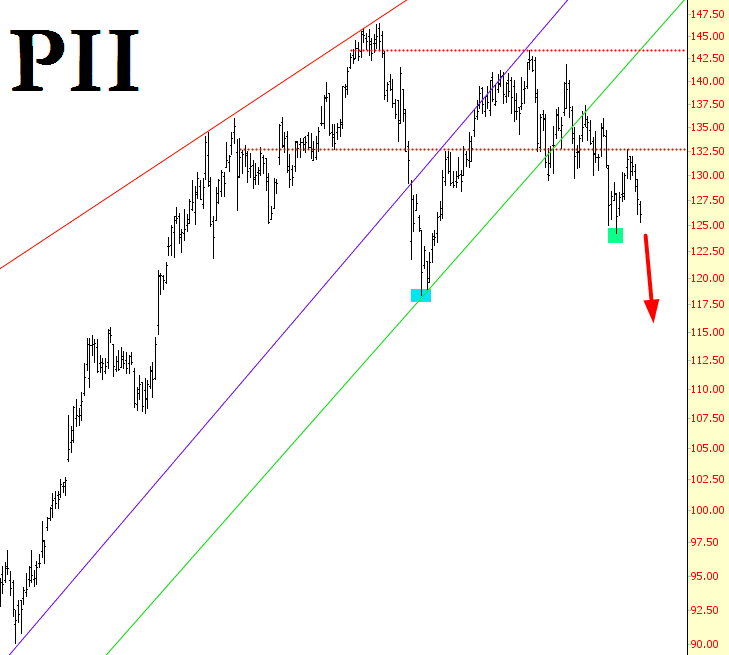 0603-pii