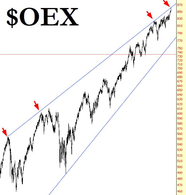 0606-OEX