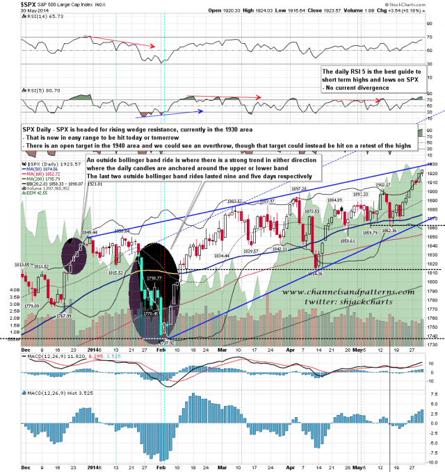 140602 SPX Daily Rising Wedge