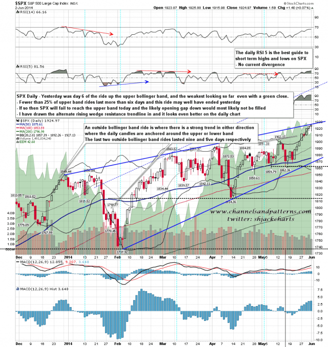 140603 SPX Daily Rising Wedge