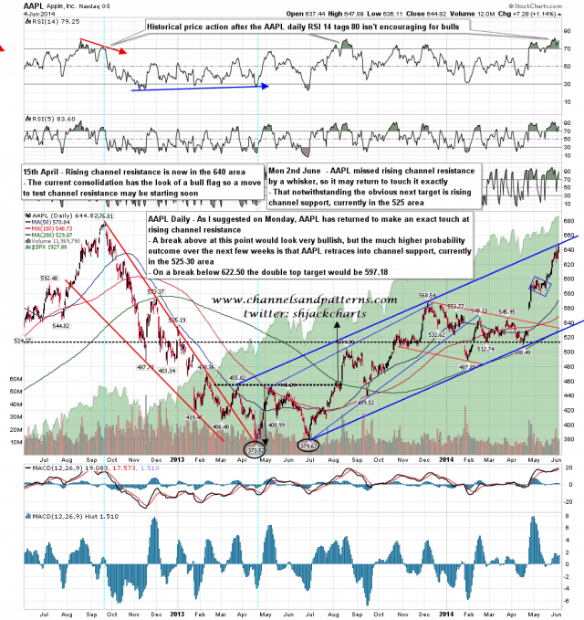 140604-C AAPL Daily Rising Channel