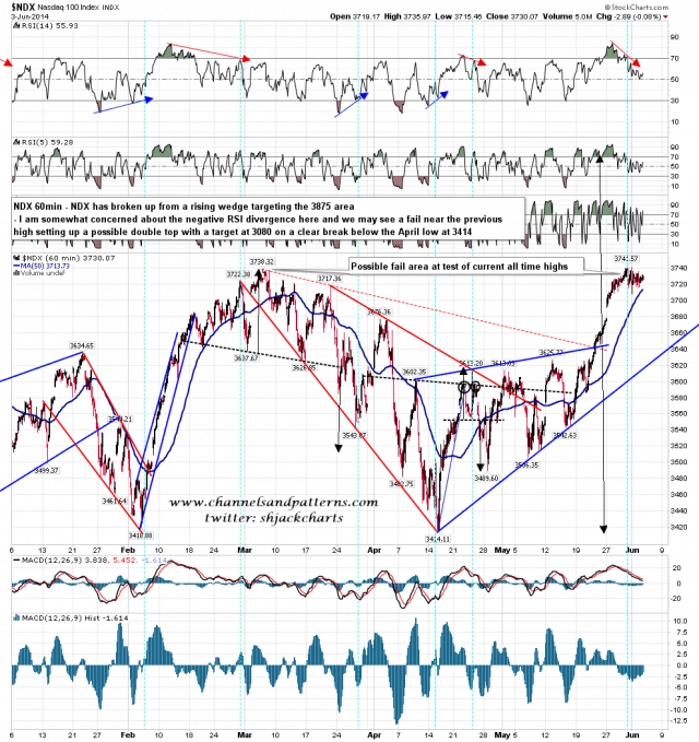140604 NDX 60min Poss Double Top Forming