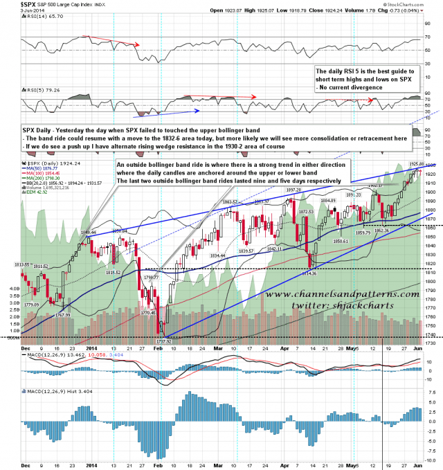 140604 SPX Daily Rising Wedge and BBs