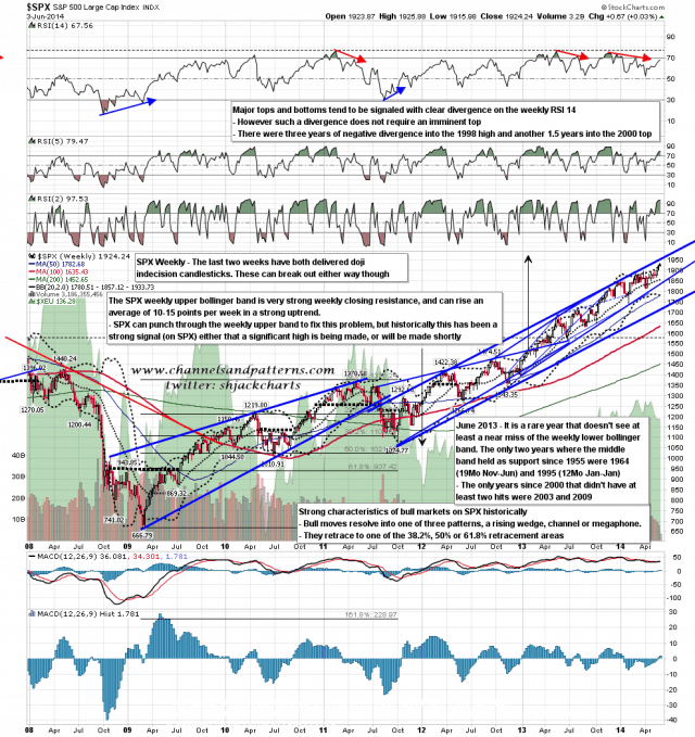 140604 SPX Weekly Primary Patterns BBs MAs