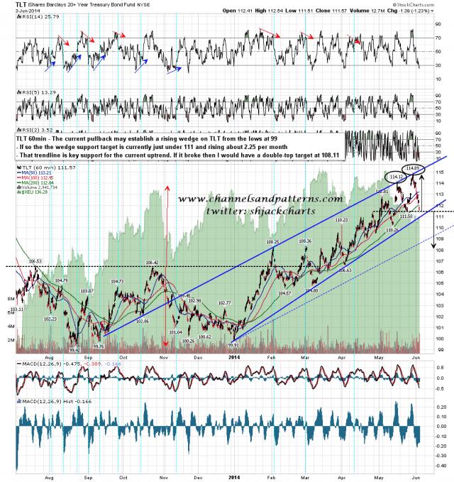 140604 TLT Rising Wedge and Poss DT