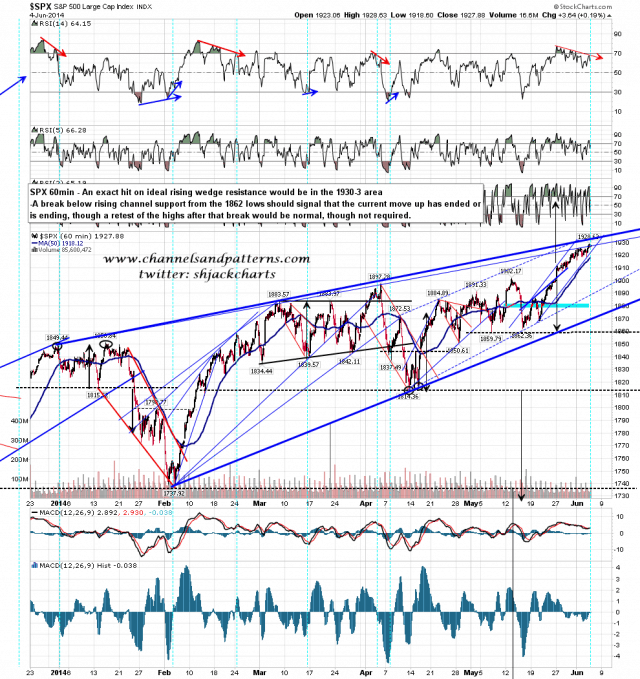 140605 SPX 60min Rising Wedge