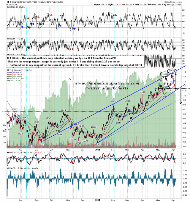 140605 TLT 60min Poss Rising Wedge