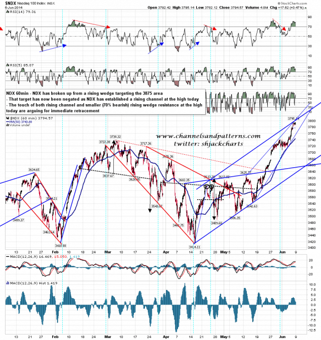 140606-C NDX 60min Rising Channel and Wedge